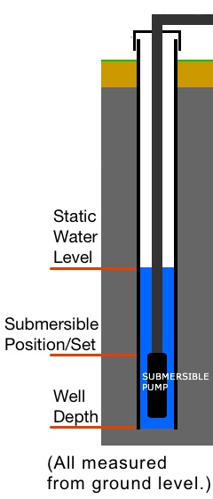 Static Water Level Well Depth Chart